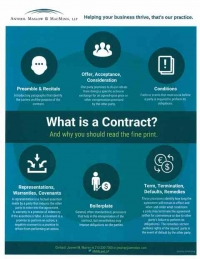 What is a Contract, and Why You Should Read the Fine Print